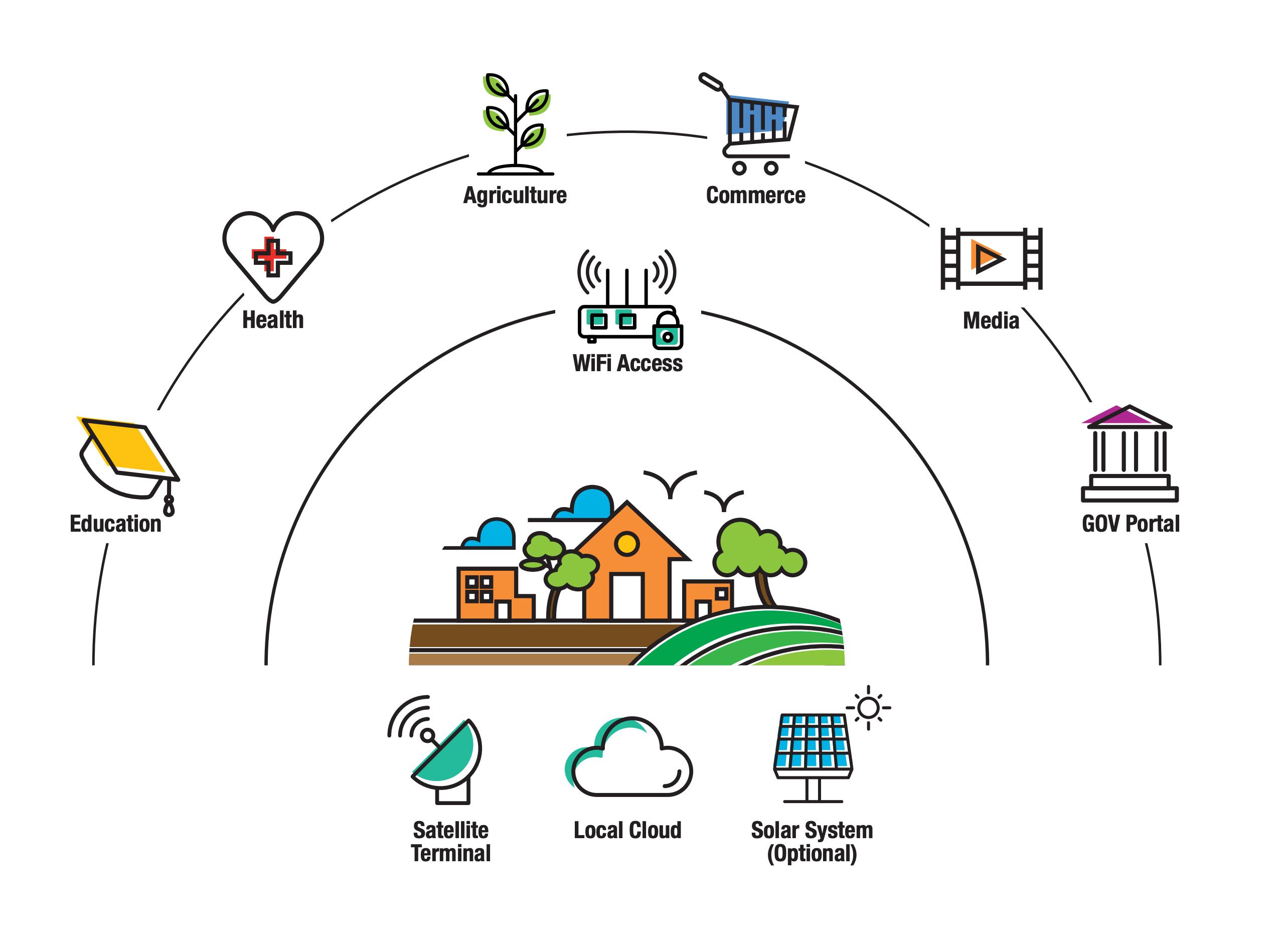 Digital Community Platform